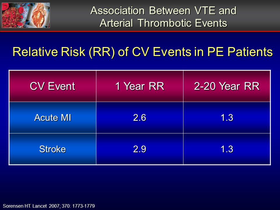 Association Between VTE and Arterial Thrombotic Events CV Event 1 Year RR 2-20 Year RR Acute MI 2.61.3 Stroke2.91.3 Sorensen HT. Lancet 2007; 370: 177