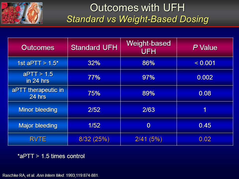 Outcomes with UFH Standard vs Weight-Based Dosing Outcomes Standard UFH Weight-based UFH P Value 1st aPTT > 1.5* 32%86% < 0.001 aPTT > 1.5 in 24 hrs 7