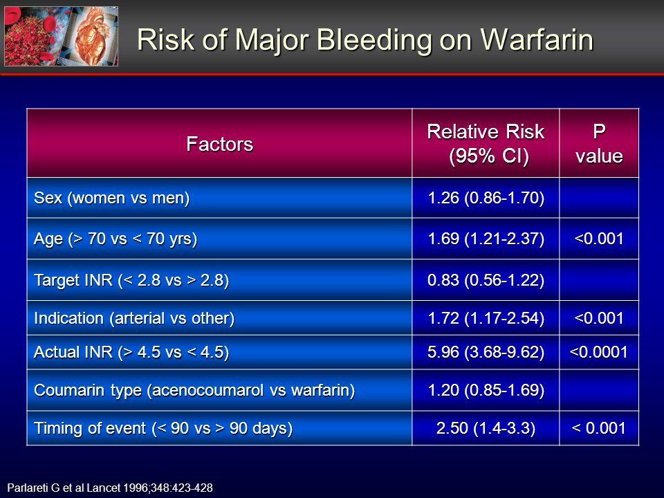Risk of Major Bleeding on Warfarin Factors Relative Risk (95% CI) (95% CI) P value Sex (women vs men) 1.26 (0.86-1.70) Age (> 70 vs 70 vs < 70 yrs) 1.69 (1.21-2.37) <0.001 Target INR ( 2.8) 0.83 (0.56-1.22) Indication (arterial vs other) 1.72 (1.17-2.54) <0.001 Actual INR (> 4.5 vs 4.5 vs < 4.5) 5.96 (3.68-9.62) <0.0001 Coumarin type (acenocoumarol vs warfarin) 1.20 (0.85-1.69) Timing of event ( 90 days) 2.50 (1.4-3.3) < 0.001 Parlareti G et al Lancet 1996;348:423-428