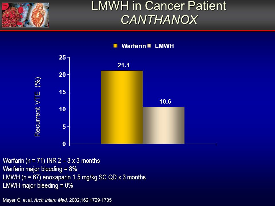 LMWH in Cancer Patient CANTHANOX Warfarin (n = 71) INR 2 – 3 x 3 months Warfarin major bleeding = 8% LMWH (n = 67) enoxaparin 1.5 mg/kg SC QD x 3 months LMWH major bleeding = 0% Recurrent VTE (%) Meyer G, et al.