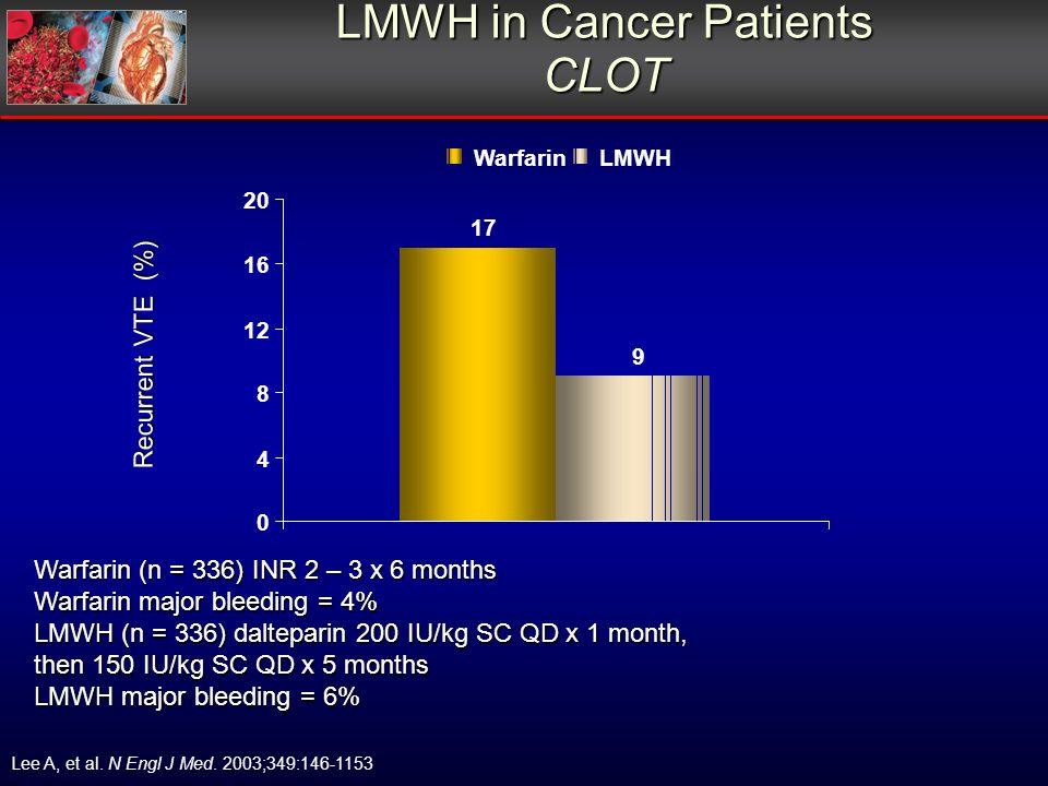 LMWH in Cancer Patients CLOT Warfarin (n = 336) INR 2 – 3 x 6 months Warfarin major bleeding = 4% LMWH (n = 336) dalteparin 200 IU/kg SC QD x 1 month, then 150 IU/kg SC QD x 5 months LMWH major bleeding = 6% Recurrent VTE (%) Lee A, et al.
