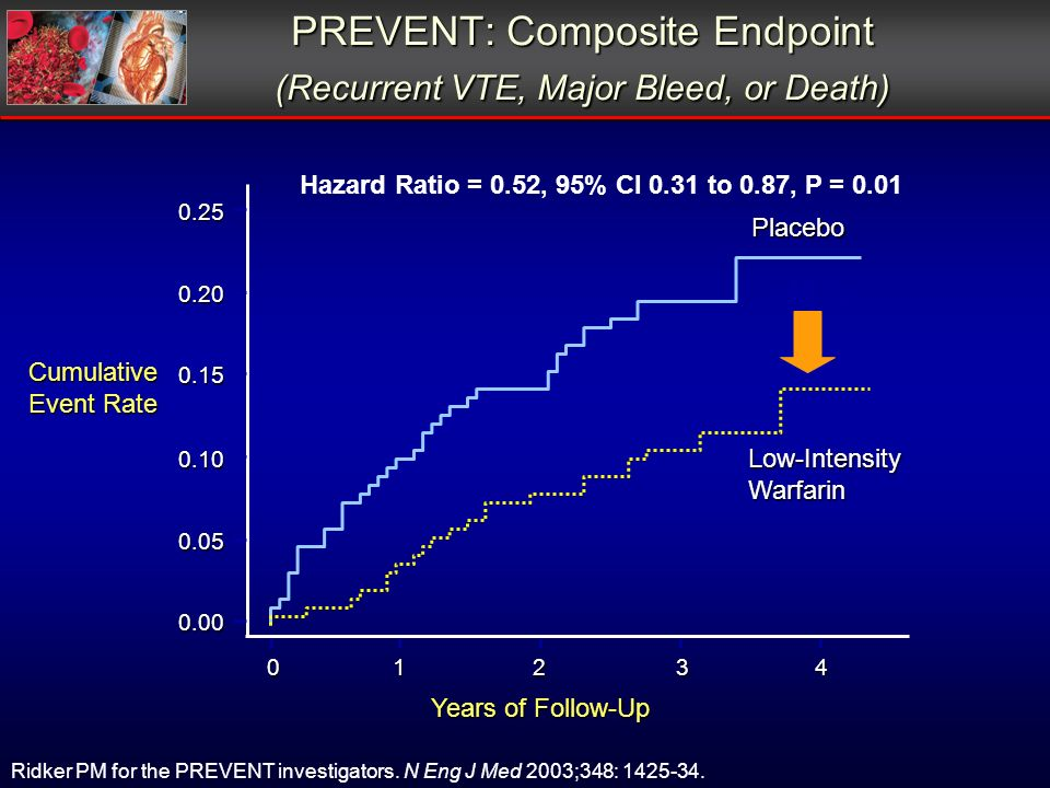 Cumulative Event Rate Years of Follow-Up PREVENT: Composite Endpoint (Recurrent VTE, Major Bleed, or Death) Placebo Low-IntensityWarfarin 0.25 0.20 0.15 0.10 0.05 0.00 01234 Hazard Ratio = 0.52, 95% CI 0.31 to 0.87, P = 0.01 48 % Ridker PM for the PREVENT investigators.