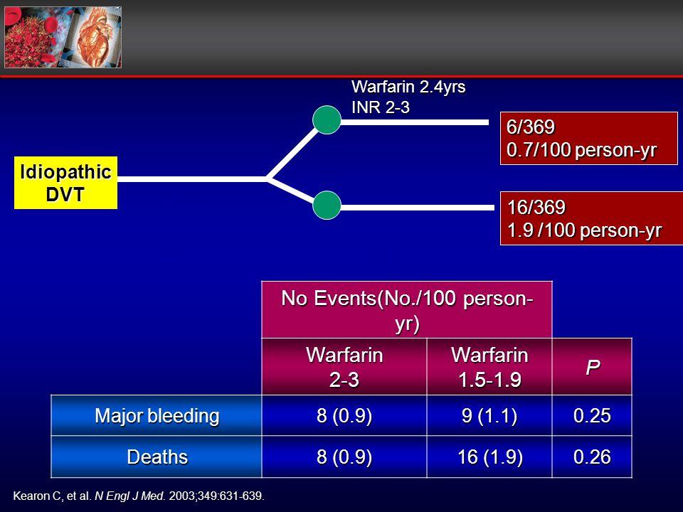Kearon C, et al. N Engl J Med. 2003;349:631-639. Warfarin 2.4 yrs INR 1.5 – 1.9 IdiopathicDVT 16/369 1.9 /100 person-yr 6/369 0.7/100 person-yr 3 mo W