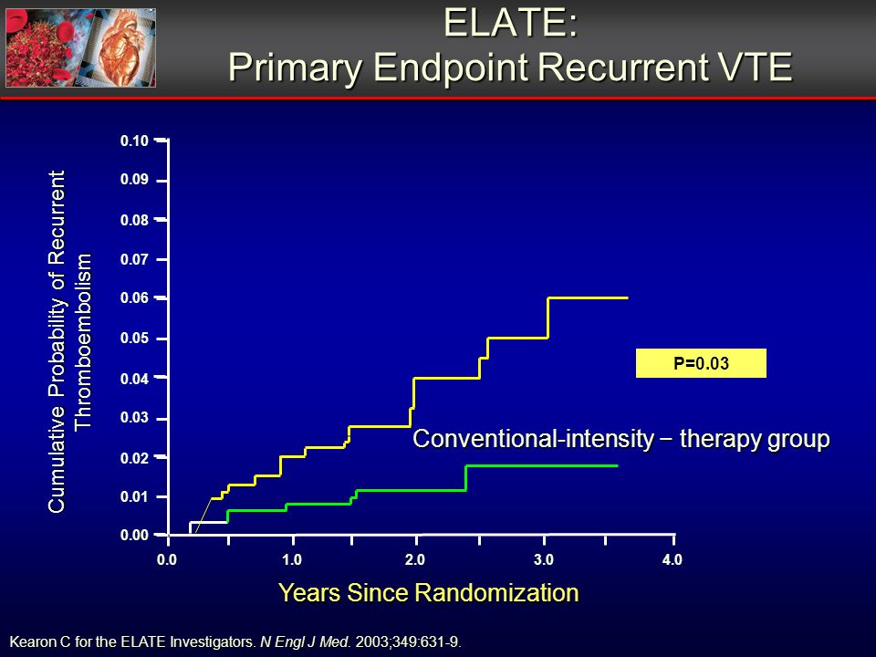 ELATE: Primary Endpoint Recurrent VTE Conventional-intensity therapy group 0.00 0.01.02.03.04.0 0.01 0.02 0.03 0.04 0.05 0.06 0.07 0.08 0.09 0.10 Year