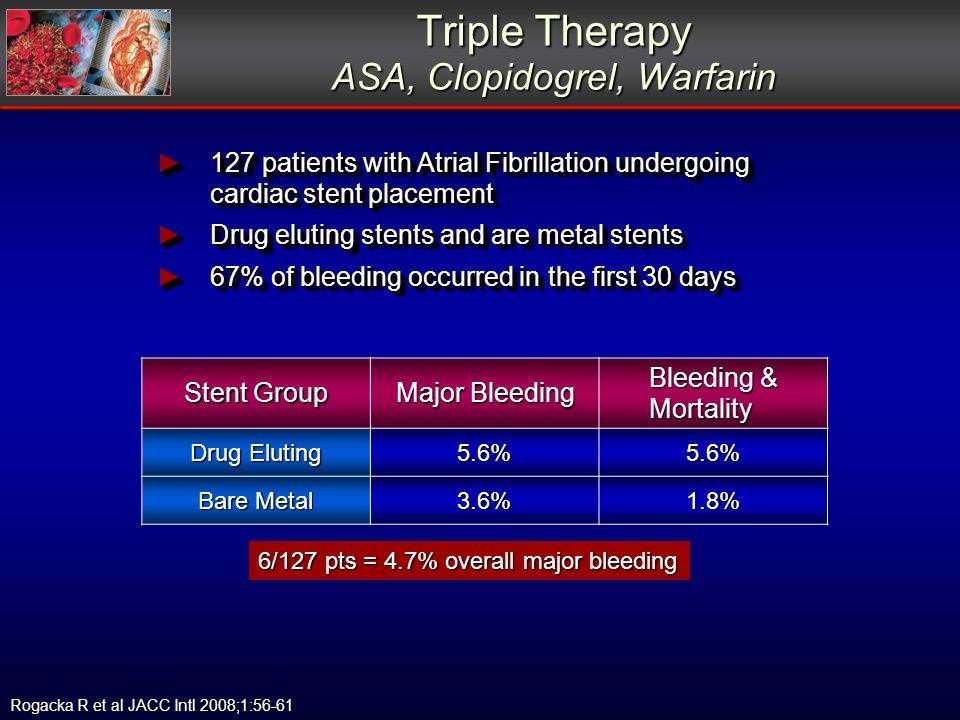 Triple Therapy ASA, Clopidogrel, Warfarin 127 patients with Atrial Fibrillation undergoing cardiac stent placement 127 patients with Atrial Fibrillati