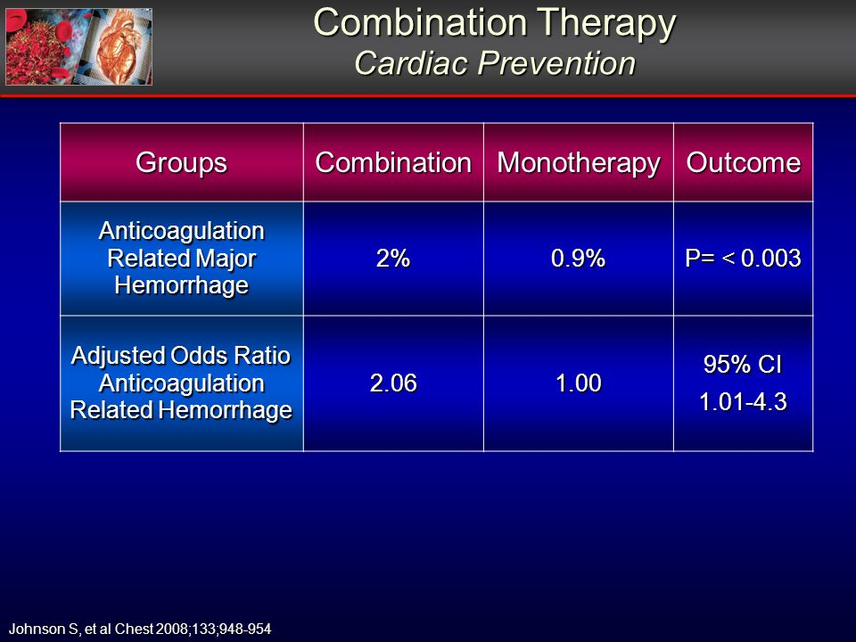 Combination Therapy Cardiac Prevention GroupsCombinationMonotherapyOutcome Anticoagulation Related Major Hemorrhage 2%0.9% P= < 0.003 Adjusted Odds Ratio Anticoagulation Related Hemorrhage 2.061.00 95% CI 1.01-4.3 Johnson S, et al Chest 2008;133;948-954