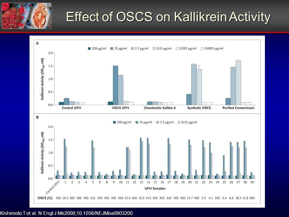 Kishimoto T et al. N Engl J Me2008;10.1056/NEJMoa0803200 Effect of OSCS on Kallikrein Activity