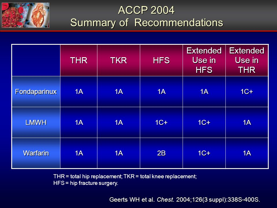 ACCP 2004 Summary of Recommendations Geerts WH et al.