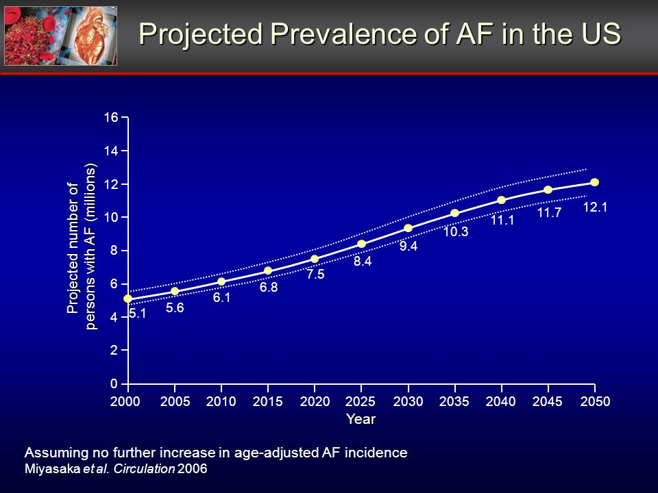 Projected Prevalence of AF in the US Assuming no further increase in age-adjusted AF incidence Miyasaka et al. Circulation 2006 5.1 5.6 6.1 6.8 7.5 8.