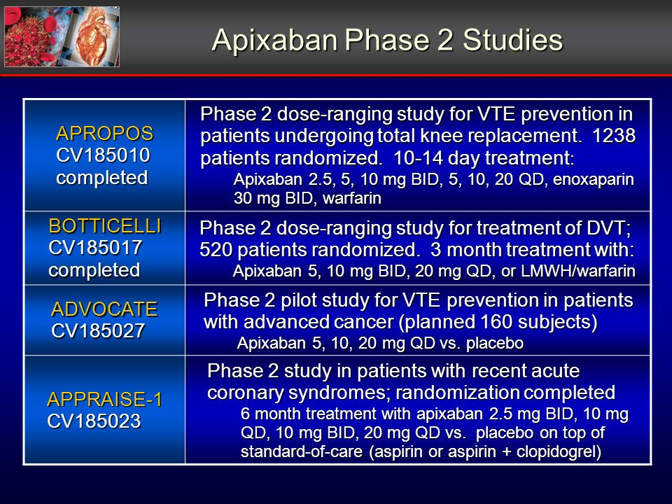 Apixaban Phase 2 Studies APROPOSCV185010completed Phase 2 dose-ranging study for VTE prevention in patients undergoing total knee replacement.