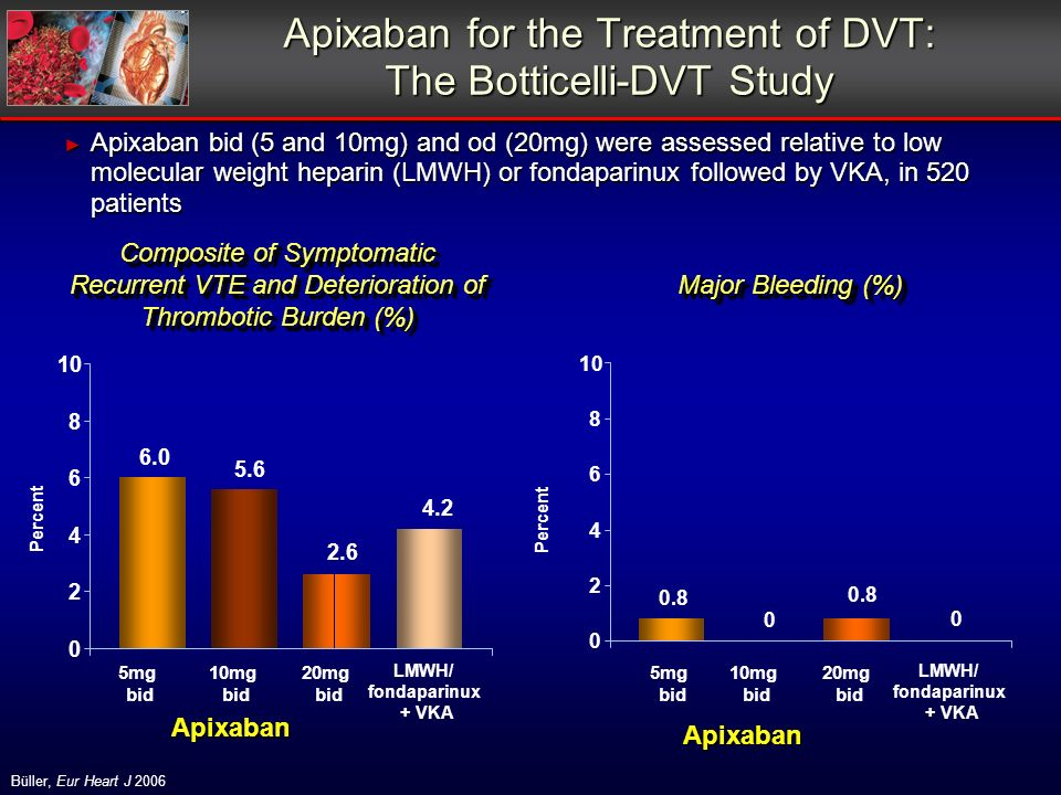 Büller, Eur Heart J 2006 Composite of Symptomatic Recurrent VTE and Deterioration of Thrombotic Burden (%) Major Bleeding (%) Apixaban for the Treatment of DVT: The Botticelli-DVT Study Apixaban bid (5 and 10mg) and od (20mg) were assessed relative to low molecular weight heparin (LMWH) or fondaparinux followed by VKA, in 520 patients Apixaban bid (5 and 10mg) and od (20mg) were assessed relative to low molecular weight heparin (LMWH) or fondaparinux followed by VKA, in 520 patients 20mg bid Apixaban 10mg bid 5mg bid LMWH/ fondaparinux + VKA 20mg bid Apixaban 10mg bid 5mg bid LMWH/ fondaparinux + VKA Percent 6.0 5.6 2.6 4.2 0 2 4 6 8 10