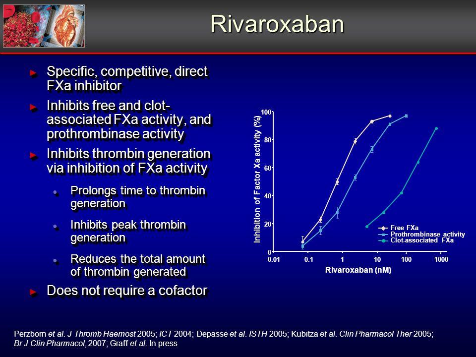 Rivaroxaban Specific, competitive, direct FXa inhibitor Specific, competitive, direct FXa inhibitor Inhibits free and clot- associated FXa activity, and prothrombinase activity Inhibits free and clot- associated FXa activity, and prothrombinase activity Inhibits thrombin generation via inhibition of FXa activity Inhibits thrombin generation via inhibition of FXa activity Prolongs time to thrombin generation Prolongs time to thrombin generation Inhibits peak thrombin generation Inhibits peak thrombin generation Reduces the total amount of thrombin generated Reduces the total amount of thrombin generated Does not require a cofactor Does not require a cofactor Specific, competitive, direct FXa inhibitor Specific, competitive, direct FXa inhibitor Inhibits free and clot- associated FXa activity, and prothrombinase activity Inhibits free and clot- associated FXa activity, and prothrombinase activity Inhibits thrombin generation via inhibition of FXa activity Inhibits thrombin generation via inhibition of FXa activity Prolongs time to thrombin generation Prolongs time to thrombin generation Inhibits peak thrombin generation Inhibits peak thrombin generation Reduces the total amount of thrombin generated Reduces the total amount of thrombin generated Does not require a cofactor Does not require a cofactor Perzborn et al.