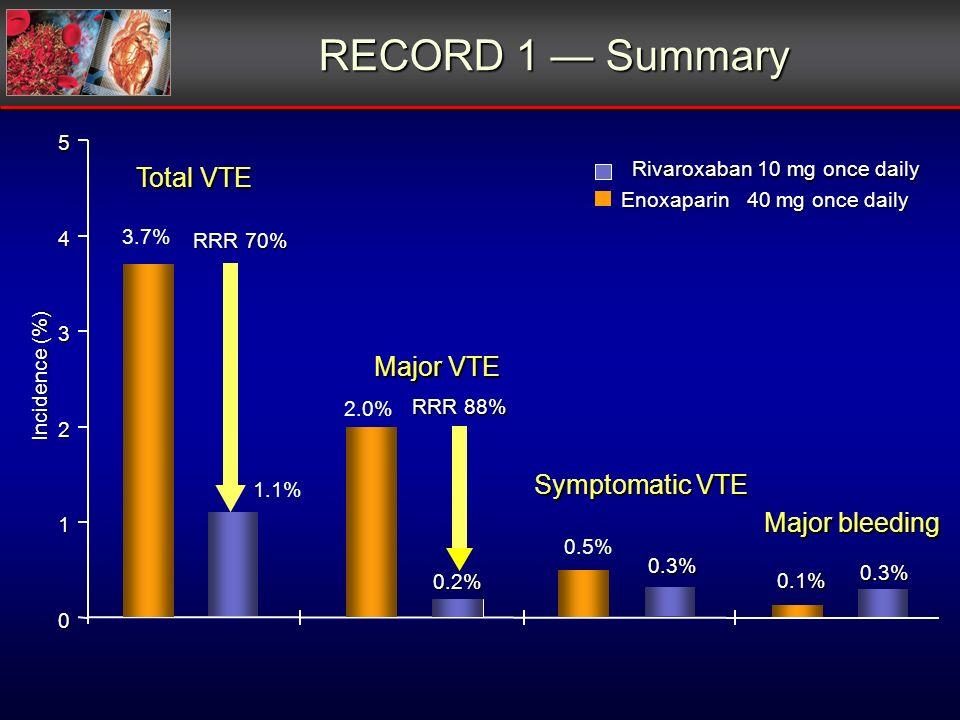 RECORD 1 Summary Incidence (%) Total VTE Major bleeding Enoxaparin 40 mg once daily Rivaroxaban 10 mg once daily 0 1 2 3 4 5 0.5% 0.3% 0.1% 0.3% Sympt