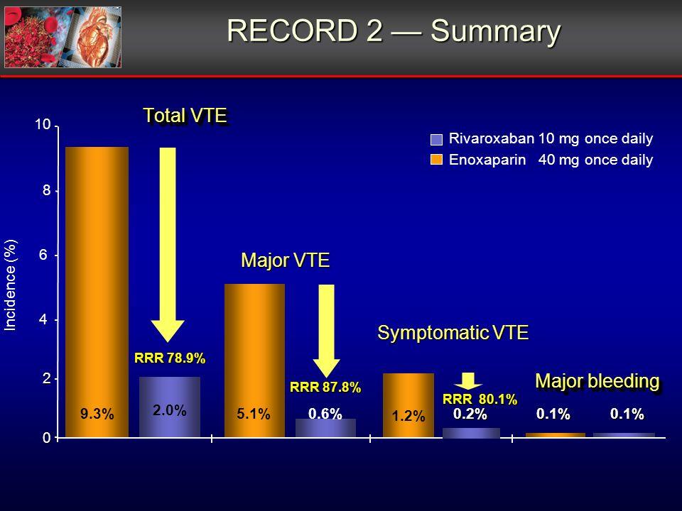 RECORD 2 Summary Total VTE Major bleeding Major VTE Incidence (%) 0 2 4 6 10 8 9.3% RRR 78.9% 2.0% 5.1%0.1%0.1%0.6% RRR 87.8% RRR 80.1% 1.2% 0.2% Symptomatic VTE Enoxaparin 40 mg once daily Rivaroxaban 10 mg once daily