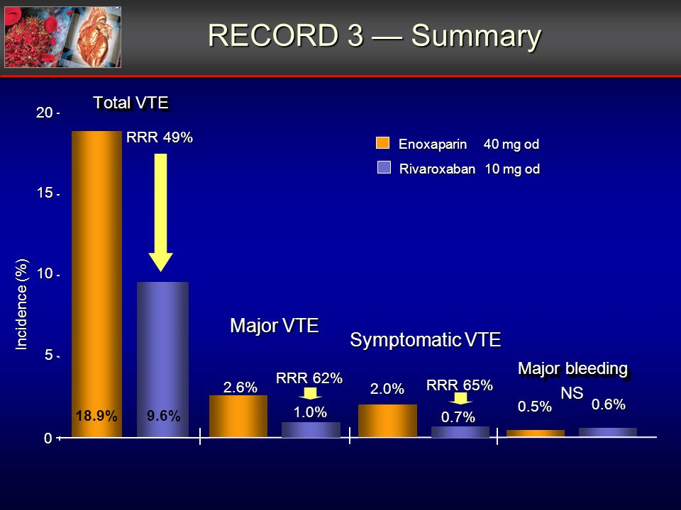 RECORD 3 Summary Total VTE Major bleeding 20 Incidence (%) 0 Major VTE 5 10 15 NS RRR 49% RRR 62% Symptomatic VTE Rivaroxaban 10 mg od Enoxaparin 40 m