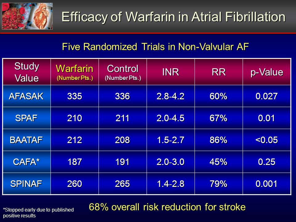Efficacy of Warfarin in Atrial Fibrillation Five Randomized Trials in Non-Valvular AF *Stopped early due to published positive results 68% overall risk reduction for stroke Study Value Warfarin (Number Pts.) Control INRRRp-Value AFASAK3353362.8-4.260%0.027 SPAF2102112.0-4.567%0.01 BAATAF2122081.5-2.786%<0.05 CAFA*1871912.0-3.045%0.25 SPINAF2602651.4-2.879%0.001
