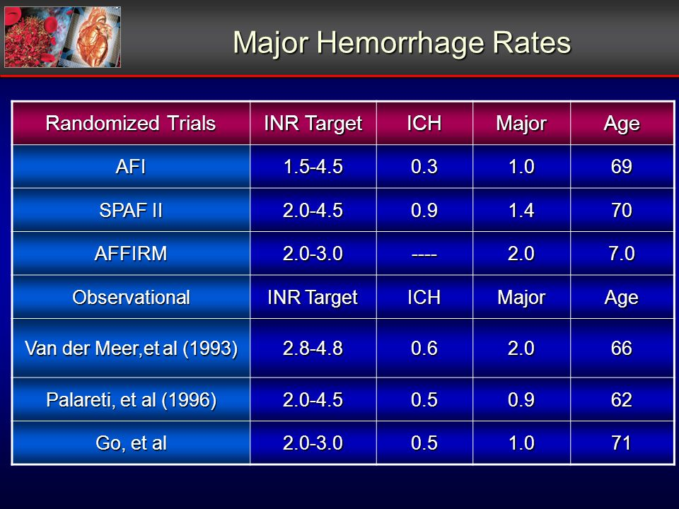 Major Hemorrhage Rates Randomized Trials INR Target ICHMajorAge AFI1.5-4.50.31.069 SPAF II 2.0-4.50.91.470 AFFIRM2.0-3.0----2.07.0 Observational INR T