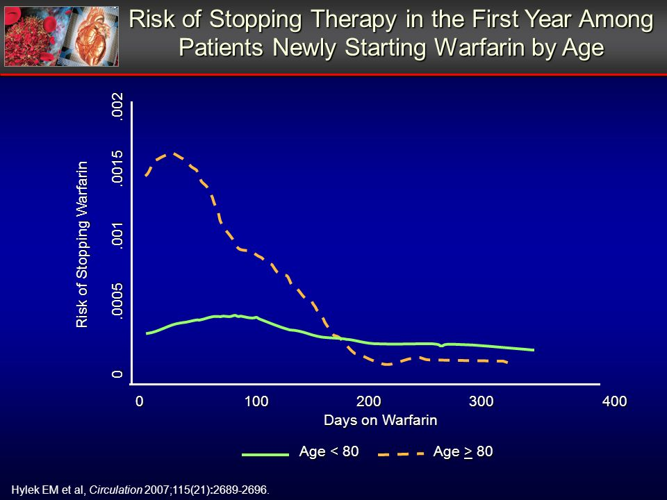 Risk of Stopping Therapy in the First Year Among Patients Newly Starting Warfarin by Age Hylek EM et al, Circulation 2007;115(21):2689-2696. 0 100 200