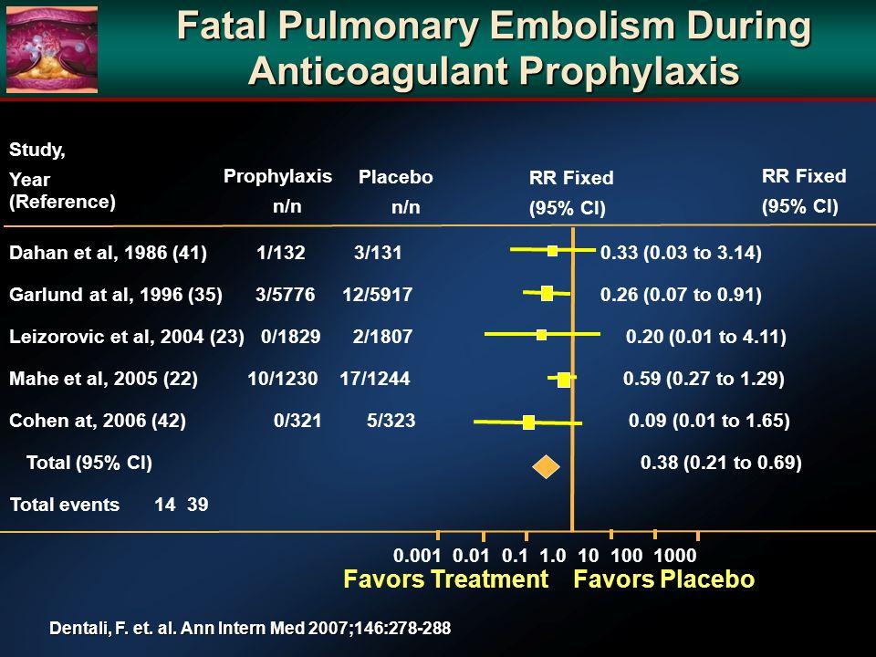 Dentali, F. et. al. Ann Intern Med 2007;146:278-288 Fatal Pulmonary Embolism During Anticoagulant Prophylaxis 0.001 0.01 0.1 1.0 10 100 1000 Favors Tr