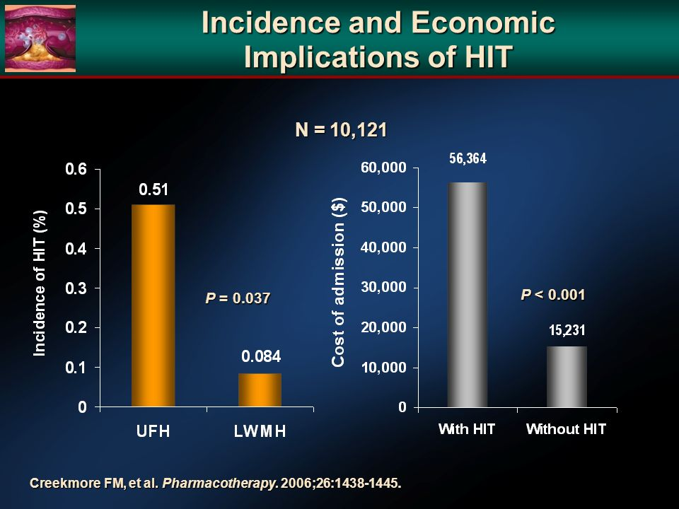 Incidence and Economic Implications of HIT Creekmore FM, et al.