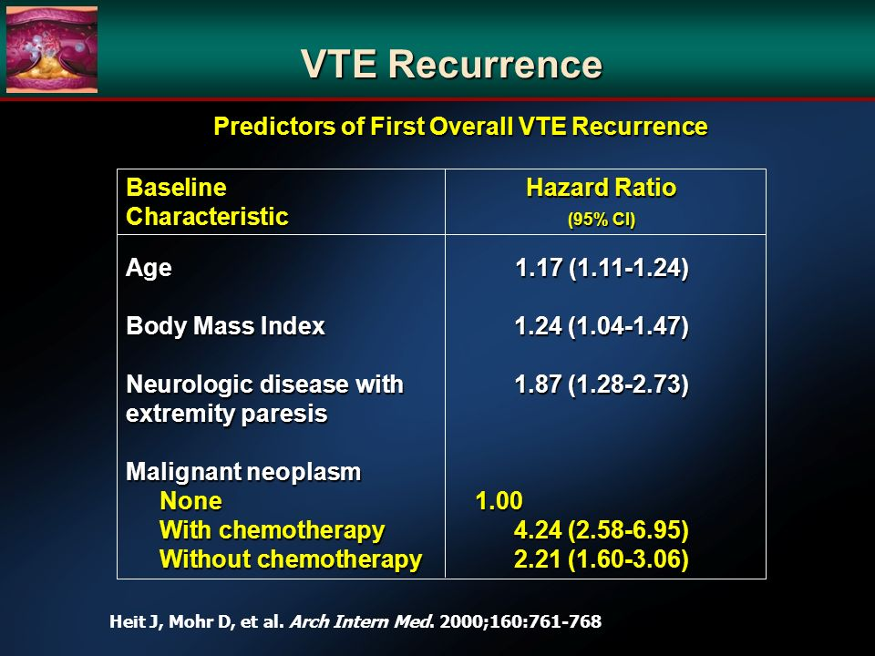 VTE Recurrence BaselineHazard Ratio Characteristic (95% CI) Age1.17 (1.11-1.24) Body Mass Index1.24 (1.04-1.47) Neurologic disease with1.87 (1.28-2.73) extremity paresis Malignant neoplasm None 1.00 None 1.00 With chemotherapy4.24 (2.58-6.95) With chemotherapy4.24 (2.58-6.95) Without chemotherapy2.21 (1.60-3.06) Without chemotherapy2.21 (1.60-3.06) Predictors of First Overall VTE Recurrence Heit J, Mohr D, et al.
