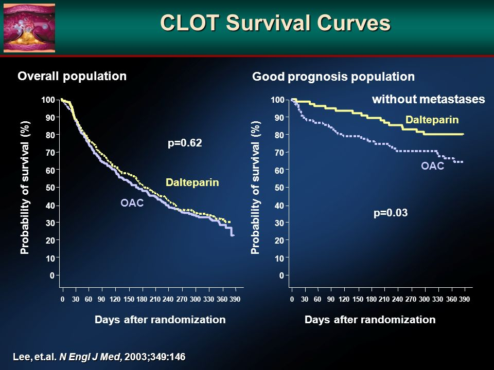 CLOT Survival Curves Probability of survival (%) Dalteparin OAC Days after randomization 0 10 20 30 40 50 60 70 80 90 100 0306090120150180210240270300330360390 OAC Dalteparin Probability of survival (%) 0 10 20 30 40 50 60 70 80 90 100 0306090120150180210240270300330360390 Overall population Good prognosis population without metastases p=0.62 p=0.03 Days after randomization Lee, et.al.
