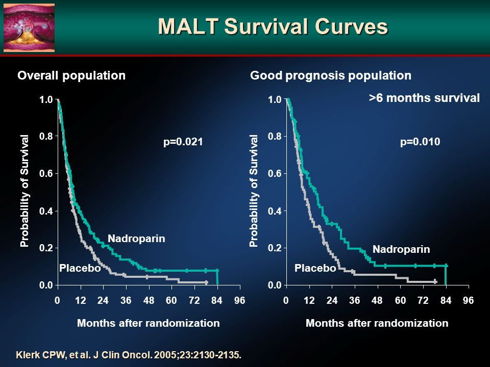 MALT Survival Curves Probability of Survival 1.0 0.8 0.6 0.4 0.2 0.0 01224364860728496 Months after randomization Placebo Nadroparin p=0.010 1.0 0.8 0.6 0.4 0.2 0.0 01224364860728496 Months after randomization Probability of Survival Placebo Nadroparin p=0.021 Overall populationGood prognosis population >6 months survival Klerk CPW, et al.