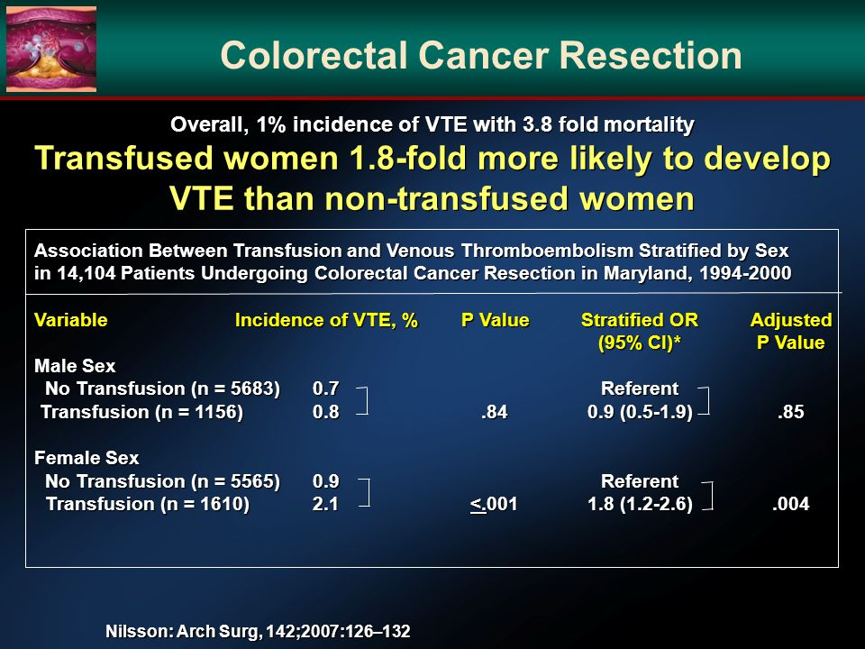 Nilsson: Arch Surg, 142;2007:126–132 Colorectal Cancer Resection Association Between Transfusion and Venous Thromboembolism Stratified by Sex in 14,104 Patients Undergoing Colorectal Cancer Resection in Maryland, 1994-2000 VariableIncidence of VTE, %P ValueStratified ORAdjusted (95% CI)*P Value Male Sex No Transfusion (n = 5683)0.7Referent No Transfusion (n = 5683)0.7Referent Transfusion (n = 1156)0.8.840.9 (0.5-1.9).85 Transfusion (n = 1156)0.8.840.9 (0.5-1.9).85 Female Sex No Transfusion (n = 5565)0.9Referent No Transfusion (n = 5565)0.9Referent Transfusion (n = 1610)2.1<.0011.8 (1.2-2.6).004 Transfusion (n = 1610)2.1<.0011.8 (1.2-2.6).004 Overall, 1% incidence of VTE with 3.8 fold mortality Transfused women 1.8-fold more likely to develop VTE than non-transfused women