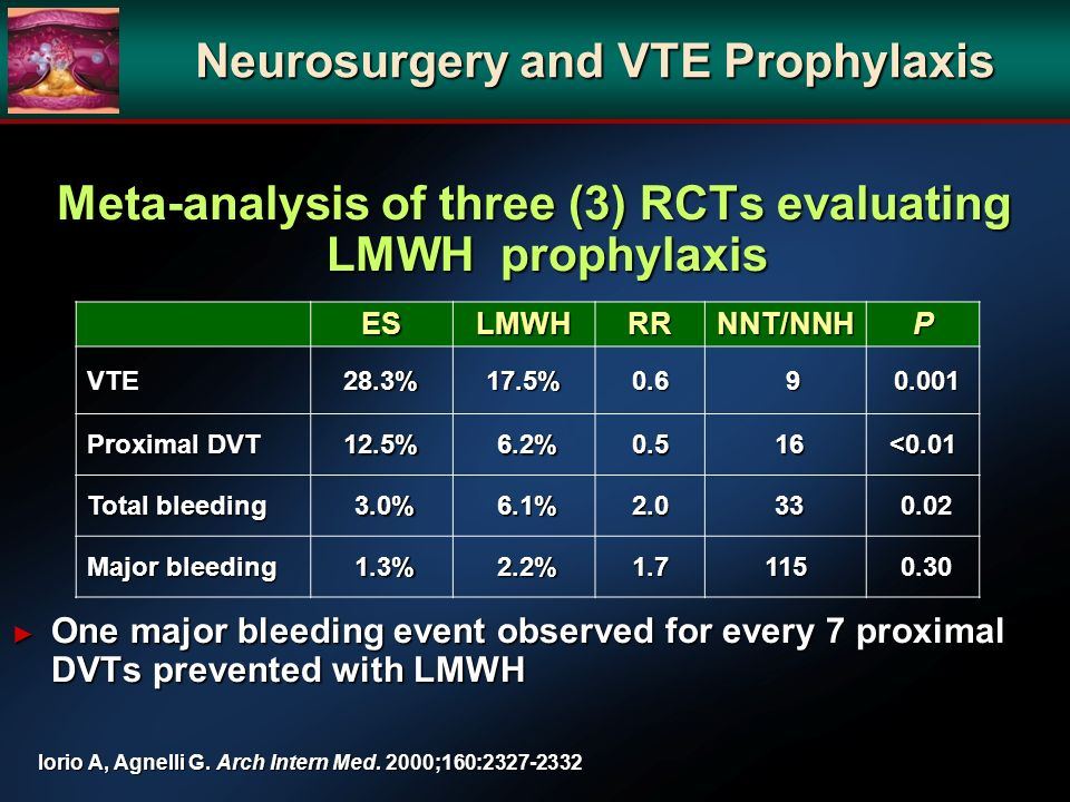 Meta-analysis of three (3) RCTs evaluating LMWH prophylaxis Meta-analysis of three (3) RCTs evaluating LMWH prophylaxis One major bleeding event observed for every 7 proximal DVTs prevented with LMWH One major bleeding event observed for every 7 proximal DVTs prevented with LMWH ESLMWHRRNNT/NNHP VTE28.3%17.5%0.6 9 0.001 0.001 Proximal DVT 12.5% 6.2% 6.2%0.5 16 16<0.01 Total bleeding 3.0% 3.0% 6.1% 6.1%2.0 33 33 0.02 0.02 Major bleeding 1.3% 1.3% 2.2% 2.2%1.7115 0.30 0.30 Iorio A, Agnelli G.