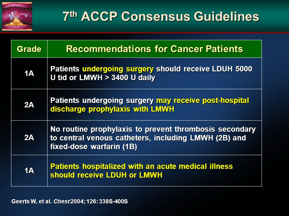7 th ACCP Consensus Guidelines Grade Recommendations for Cancer Patients 1A Patients undergoing surgery should receive LDUH 5000 U tid or LMWH > 3400 U daily 2A Patients undergoing surgery may receive post-hospital discharge prophylaxis with LMWH 2A No routine prophylaxis to prevent thrombosis secondary to central venous catheters, including LMWH (2B) and fixed-dose warfarin (1B) 1A Patients hospitalized with an acute medical illness should receive LDUH or LMWH Geerts W, et al.