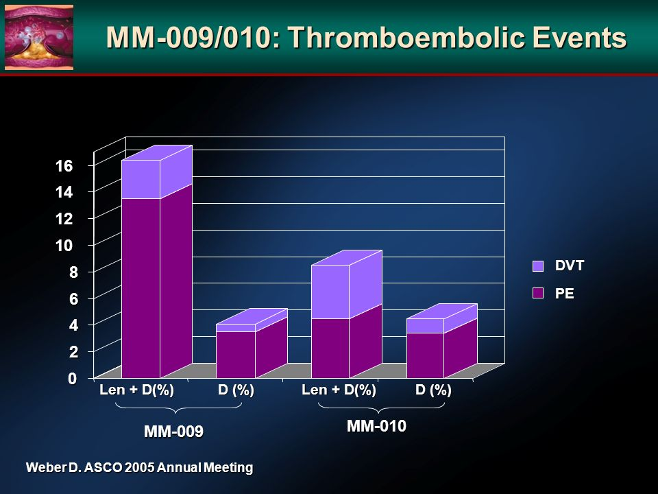 DVT Len + D(%) D (%) Len + D(%) D (%) MM-009 MM-010 0 2 4 6 8 10 12 14 16 PE Weber D. ASCO 2005 Annual Meeting MM-009/010: Thromboembolic Events
