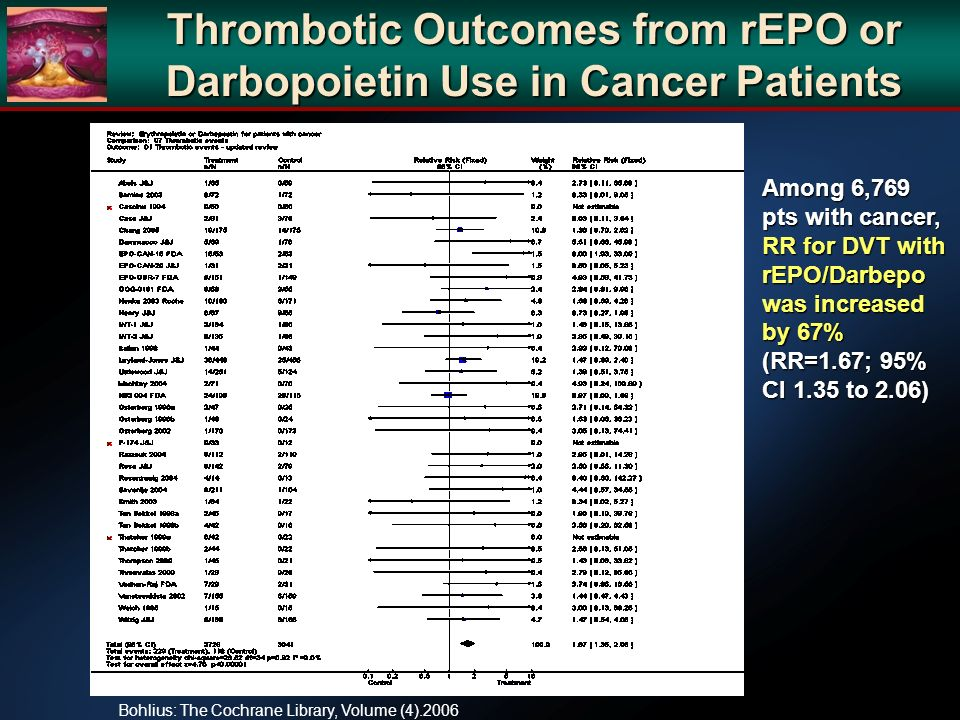 Thrombotic Outcomes from rEPO or Darbopoietin Use in Cancer Patients Bohlius: The Cochrane Library, Volume (4).2006 Among 6,769 pts with cancer, RR for DVT with rEPO/Darbepo was increased by 67% (RR=1.67; 95% CI 1.35 to 2.06)