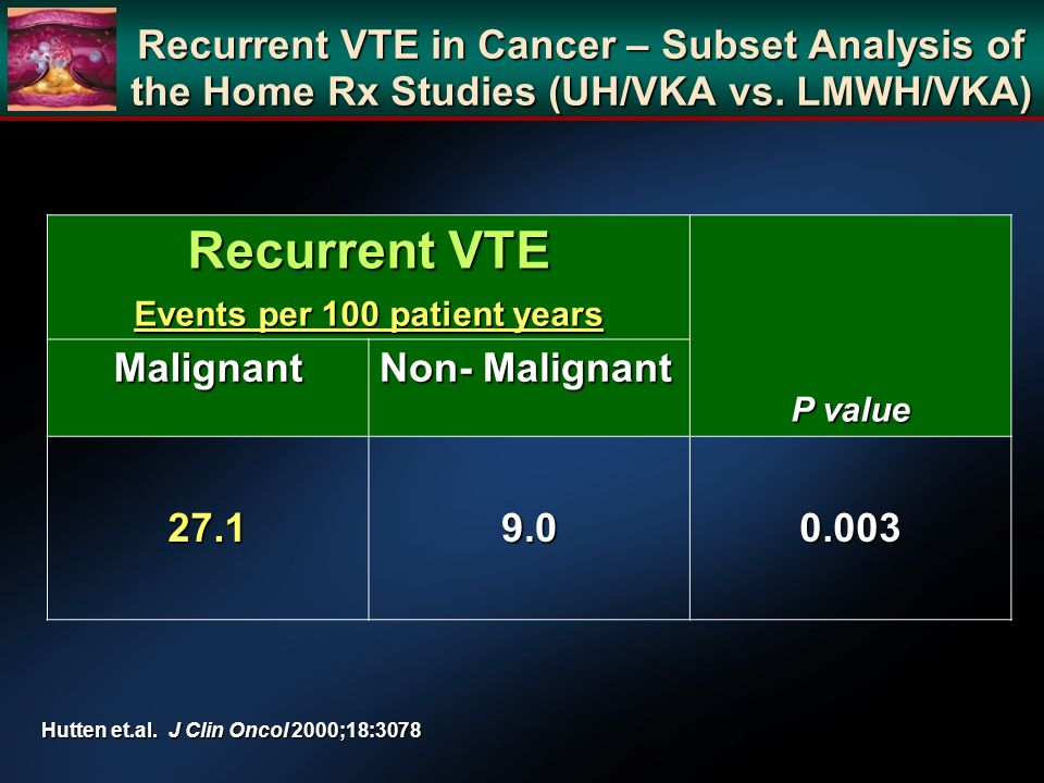 Recurrent VTE in Cancer – Subset Analysis of the Home Rx Studies (UH/VKA vs.