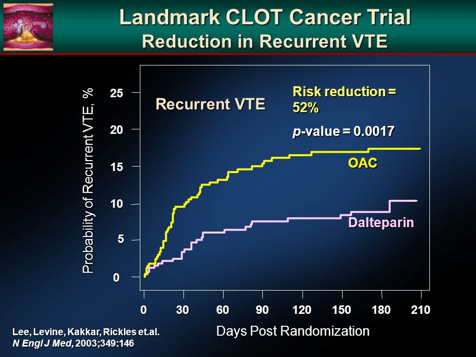 Landmark CLOT Cancer Trial Reduction in Recurrent VTE 0 5 10 10 15 15 20 20 25 25 Days Post Randomization 0306090120150180210 Probability of Recurrent VTE, % Risk reduction = 52% p-value = 0.0017 Dalteparin OAC Recurrent VTE Lee, Levine, Kakkar, Rickles et.al.