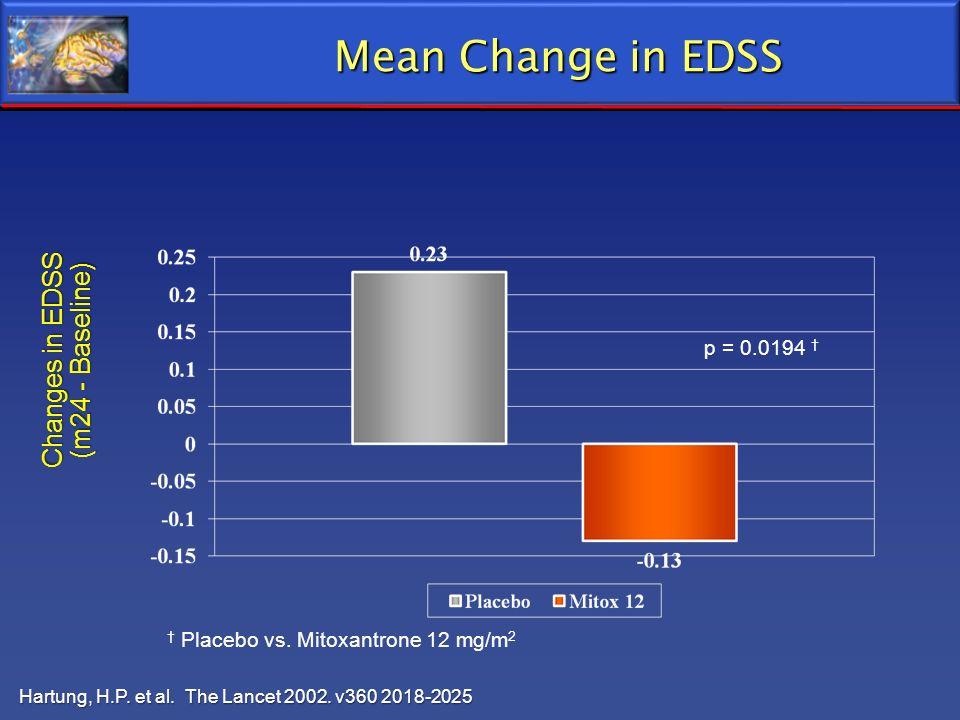 Mean Change in EDSS Mean Change in EDSS Changes in EDSS (m24 - Baseline) Placebo vs. Mitoxantrone 12 mg/m 2 p = 0.0194 Hartung, H.P. et al. The Lancet