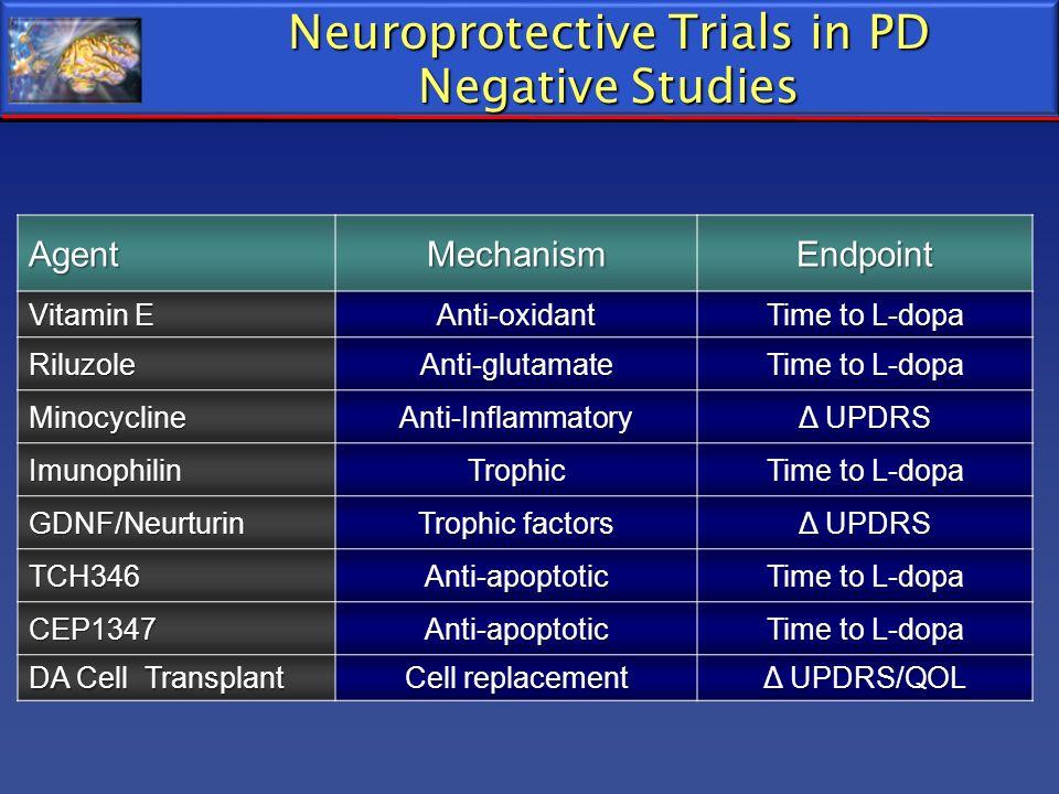 Neuroprotective Trials in PD Negative Studies AgentMechanismEndpoint Vitamin E Anti-oxidant Time to L-dopa RiluzoleAnti-glutamate MinocyclineAnti-Infl