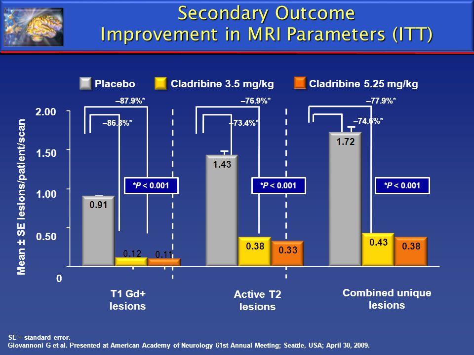 –73.4%*–86.8%* –87.9%* –74.6%* –76.9%*–77.9%* Secondary Outcome Improvement in MRI Parameters (ITT) SE = standard error. Giovannoni G et al. Presented