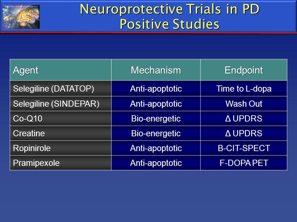 Neuroprotective Trials in PD Positive Studies AgentMechanismEndpoint Selegiline (DATATOP) Anti-apoptotic Time to L-dopa Selegiline (SINDEPAR) Anti-apo