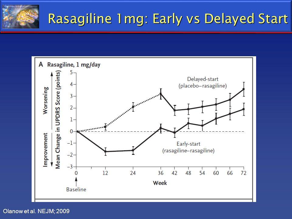 Rasagiline 1mg: Early vs Delayed Start Olanow et al. NEJM; 2009