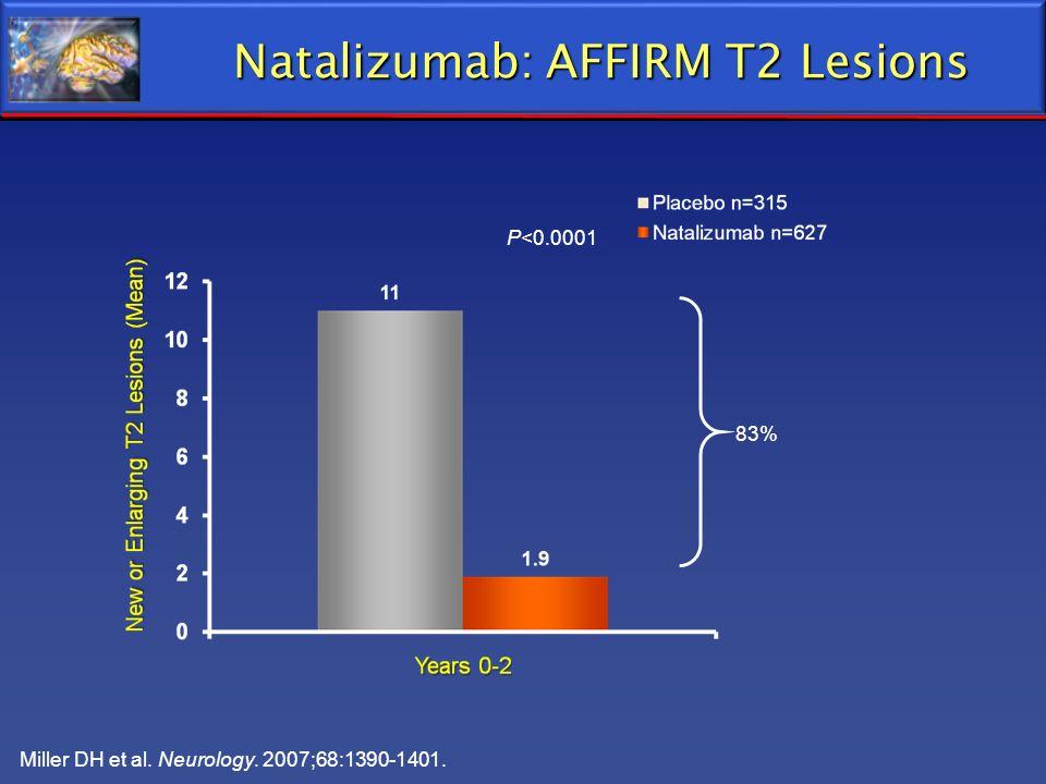 Miller DH et al. Neurology. 2007;68:1390-1401. Natalizumab: AFFIRM T2 Lesions P<0.0001 83%