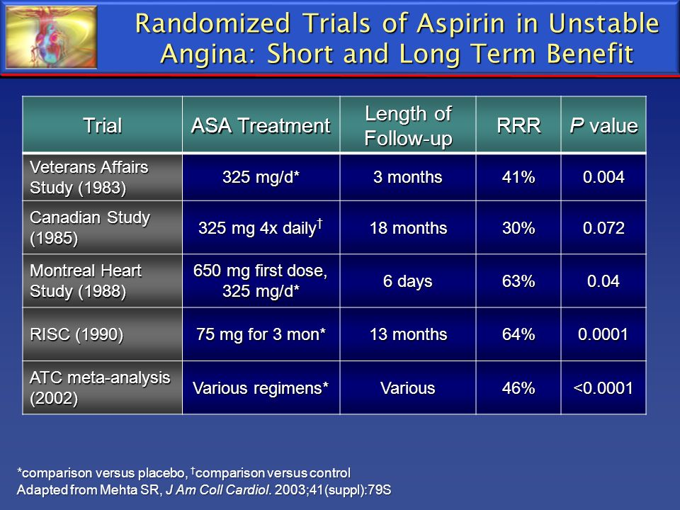 Randomized Trials of Aspirin in Unstable Angina: Short and Long Term Benefit *comparison versus placebo, comparison versus control Adapted from Mehta