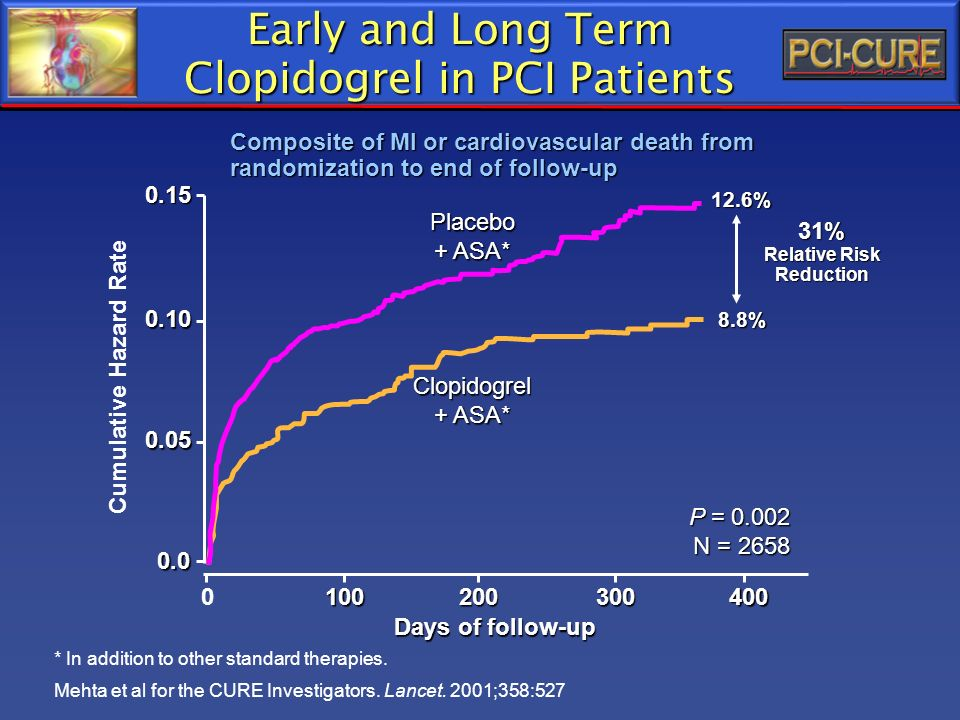 0.15 0.10 0.05 0.0 0100200300400 Days of follow-up P = 0.002 N = 2658 Clopidogrel + ASA* Placebo Cumulative Hazard Rate * In addition to other standar