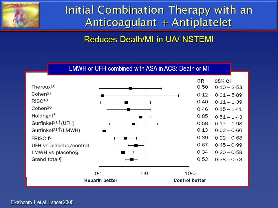 Initial Combination Therapy with an Anticoagulant + Antiplatelet LMWH or UFH combined with ASA in ACS: Death or MI Eikelboom J, et al. Lancet 2000 N=2