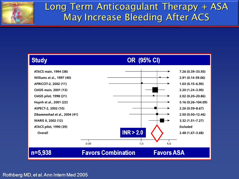 Rothberg MD, et al. Ann Intern Med 2005 INR > 2.0 n=5,938 Favors Combination Favors ASA Study OR (95% CI) Long Term Anticoagulant Therapy + ASA May In