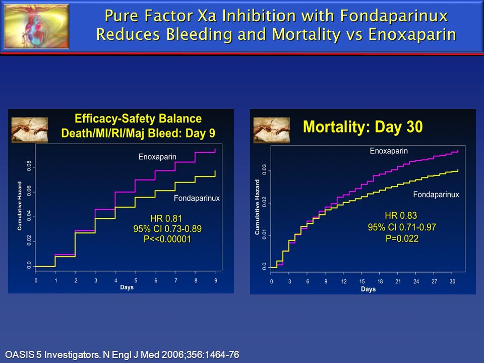 Pure Factor Xa Inhibition with Fondaparinux Reduces Bleeding and Mortality vs Enoxaparin OASIS 5 Investigators. N Engl J Med 2006;356:1464-76