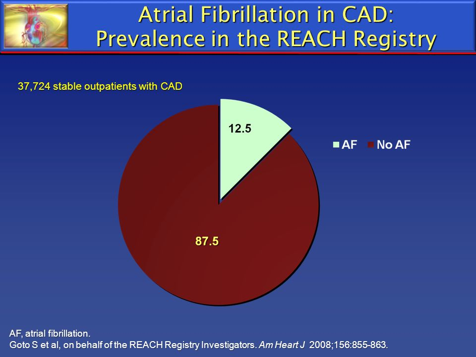 Atrial Fibrillation in CAD: Prevalence in the REACH Registry 37,724 stable outpatients with CAD AF, atrial fibrillation. Goto S et al, on behalf of th