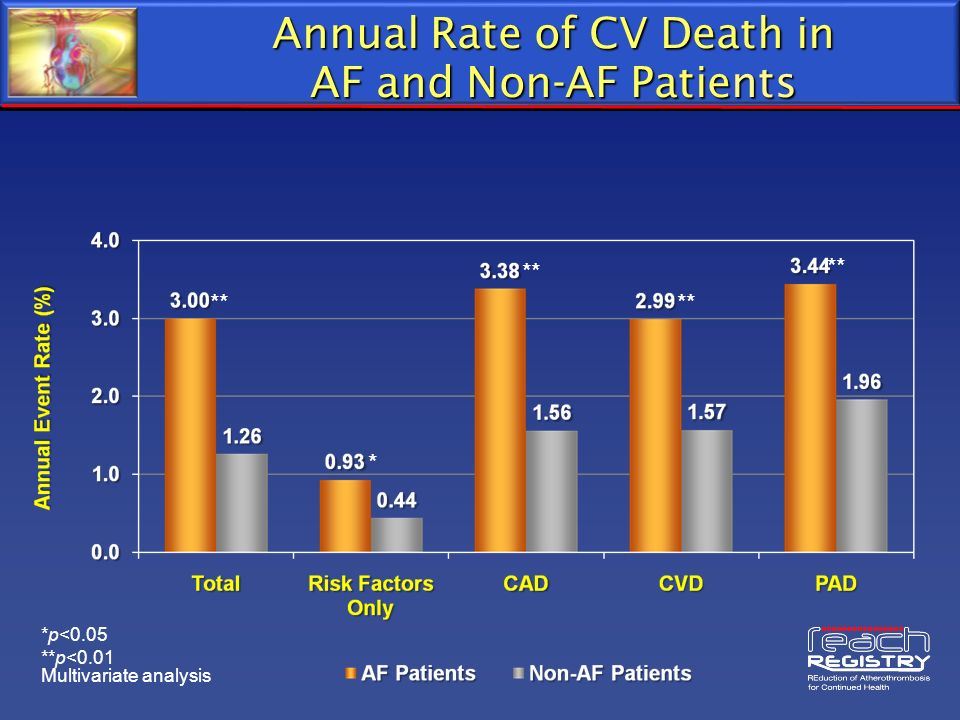Annual Rate of CV Death in AF and Non-AF Patients *p<0.05 **p<0.01 ** * Multivariate analysis