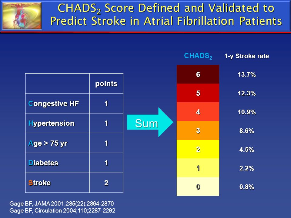 CHADS 2 Score Defined and Validated to Predict Stroke in Atrial Fibrillation Patients points Congestive HF 1 Hypertension 1 Age > 75 yr 1 Diabetes 1 S