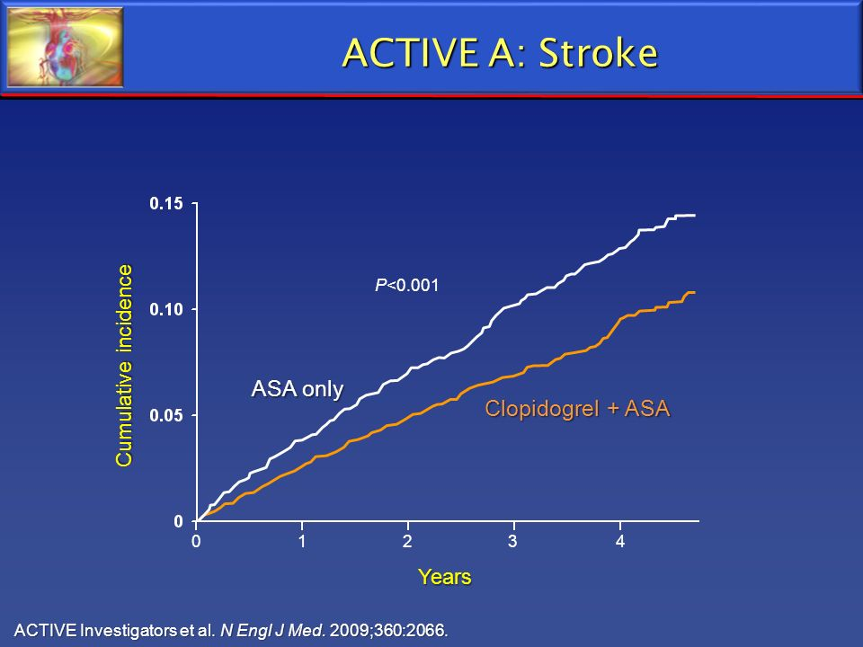 ACTIVE A: Stroke ACTIVE Investigators et al. N Engl J Med. 2009;360:2066. Years P<0.001 01234 ASA only Clopidogrel + ASA Cumulative incidence