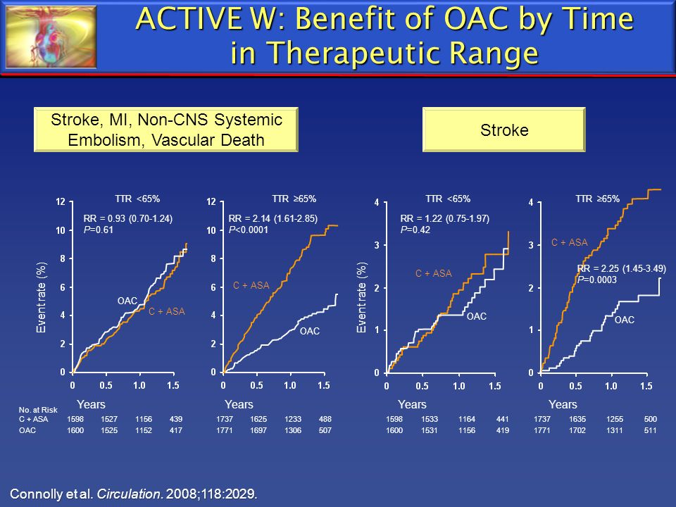 ACTIVE W: Benefit of OAC by Time in Therapeutic Range Connolly et al. Circulation. 2008;118:2029. Stroke No. at Risk C + ASA159815271156439 OAC1600152